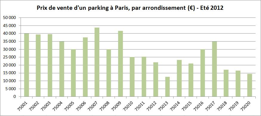 Prix De Vente D Un Parking Ou Garage Box 224 Paris Par Arrondissements Les Experts Des Caves Et